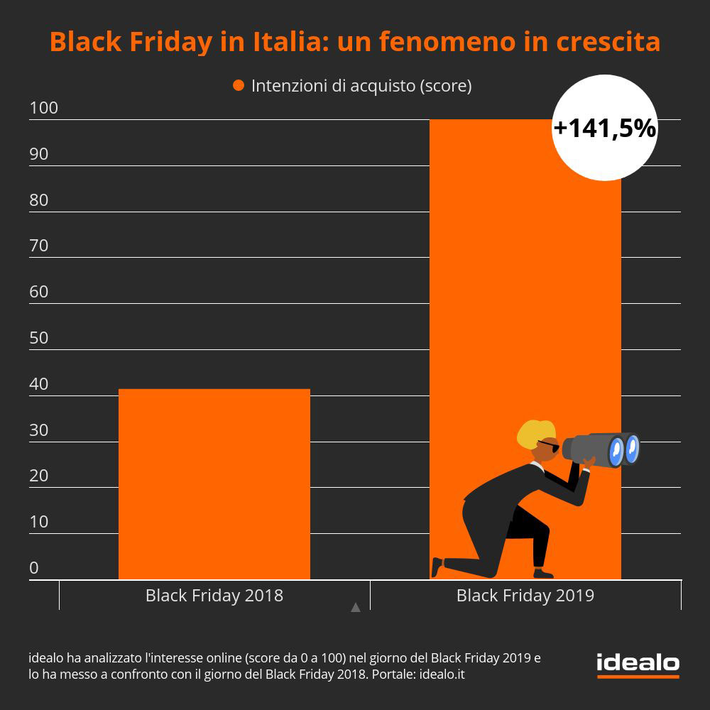 Black friday 2019 dati idealo