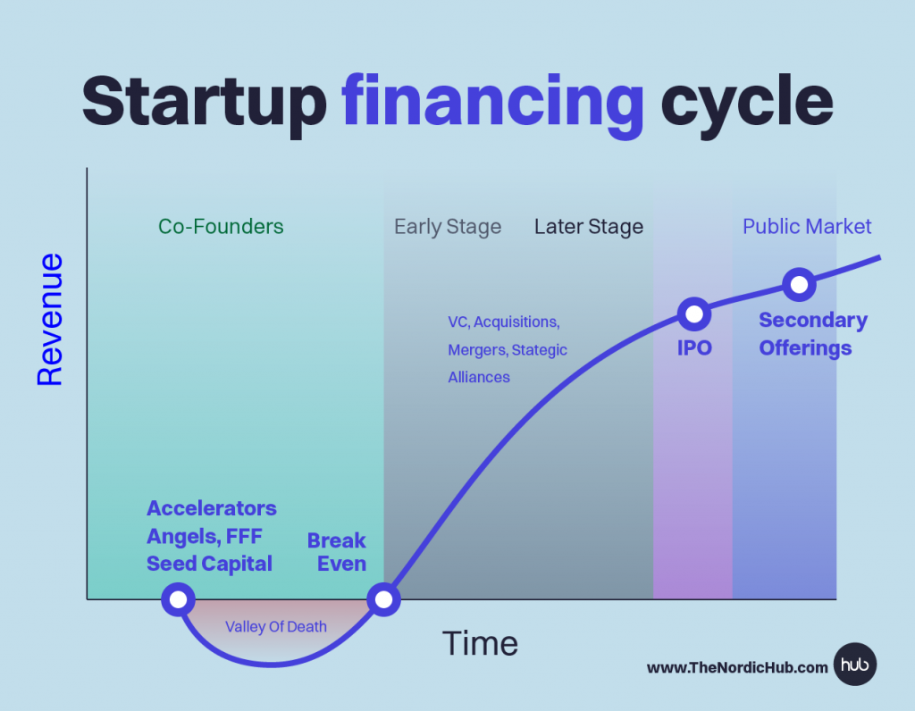 finanziamento start up il ciclo