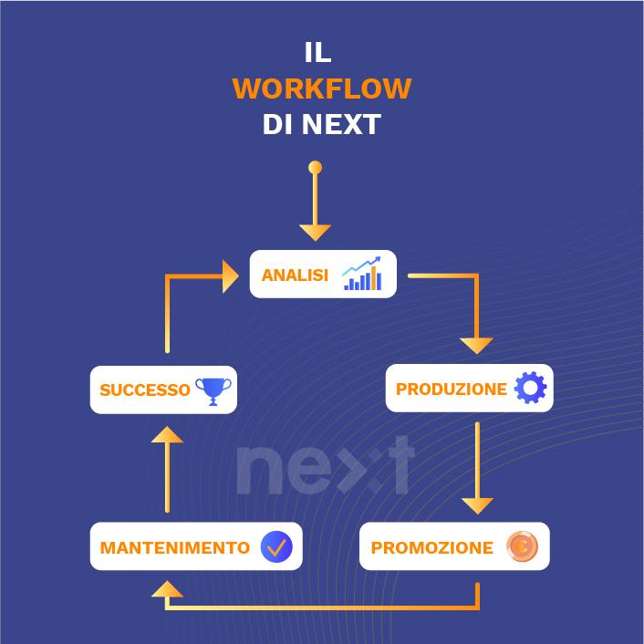Il work flow di next adv